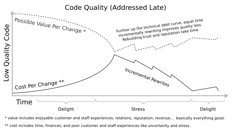 Low quality impact. Graph of cost per change close to potential value per change