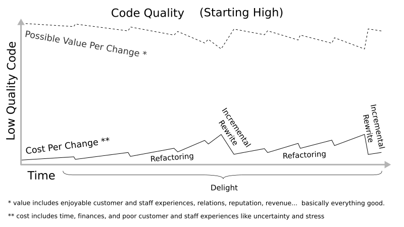 High quality impact. Graph of cost per change far distance from potential value per change