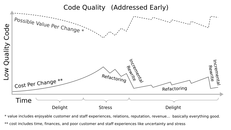 Low quality impact. Graph of cost per change middle distance from potential value per change