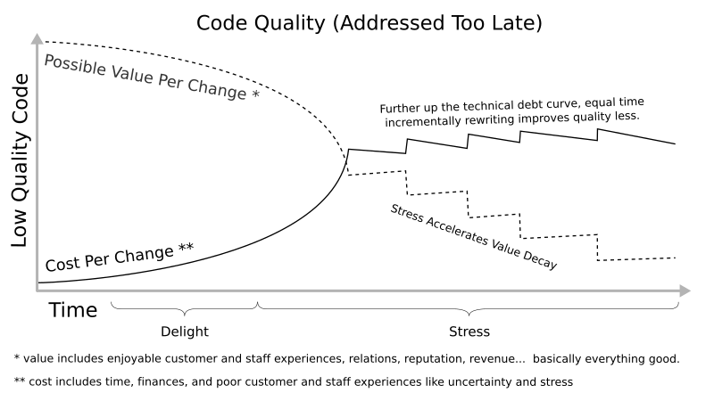 Low quality impact. Graph of cost per change overtaking potential value per change